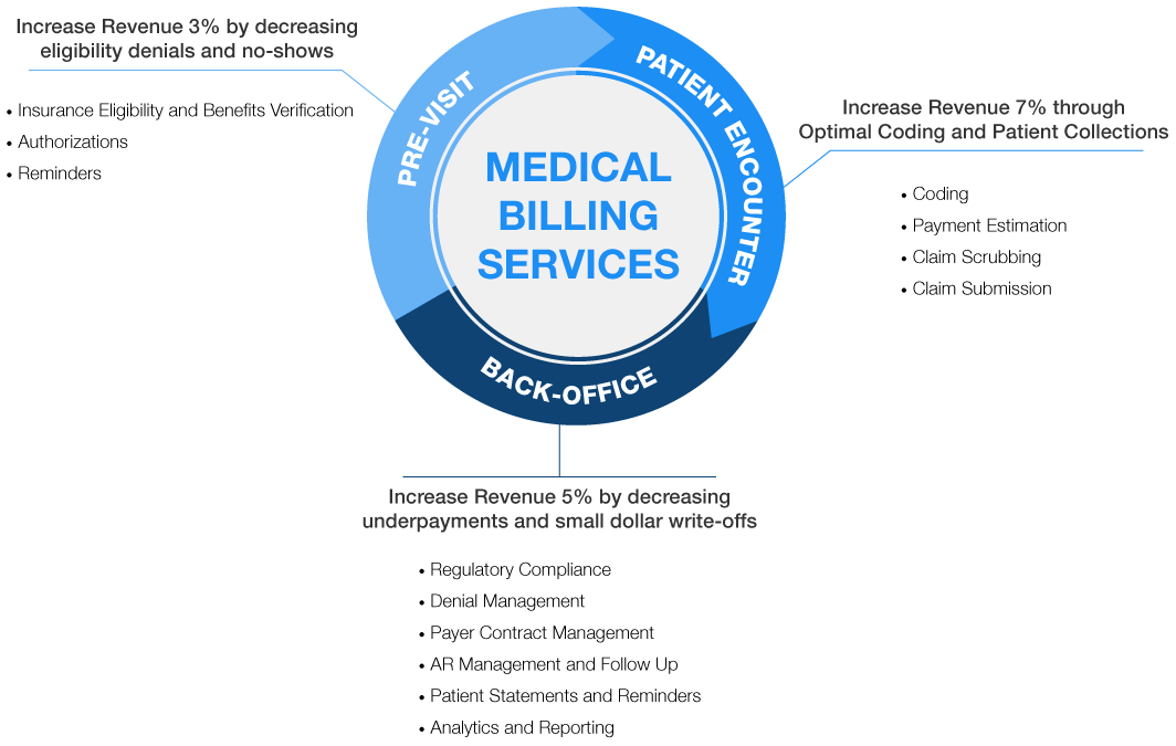 Welcome to Medical Arc LLC